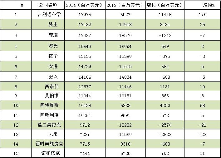 透析2014美国制药业销售榜:辉瑞让位吉利德_CPhI制药在线专业网上贸易平台