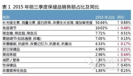数据说话:2015年药品零售市场6大特点分析