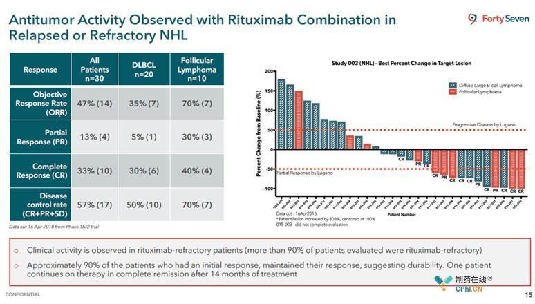47%(14名)接受治疗的患者有客观缓解