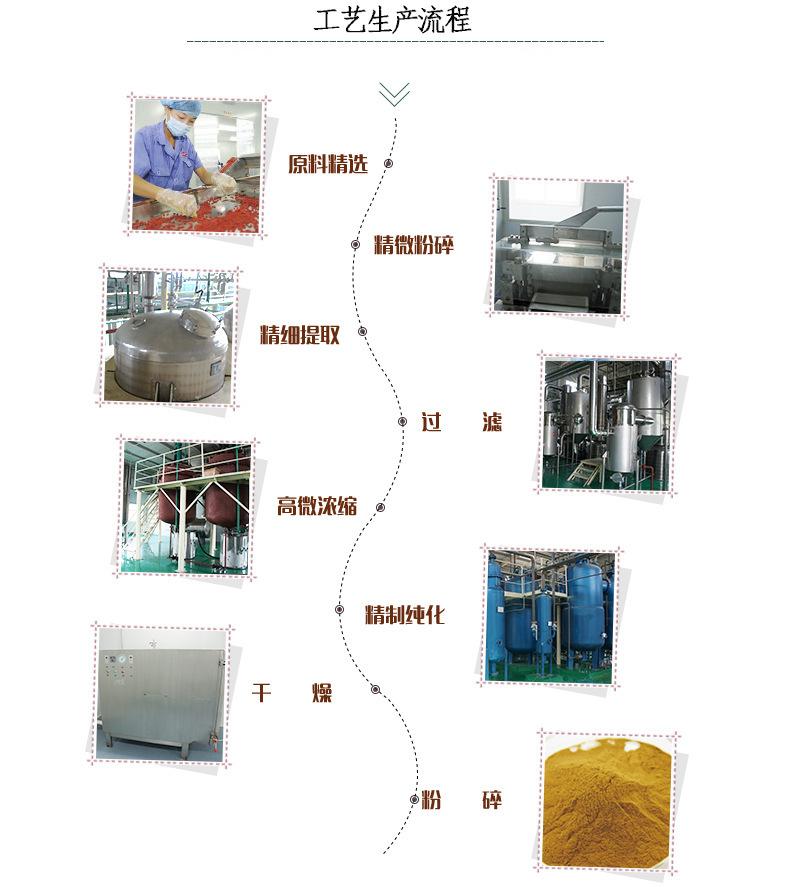 生产流程1
